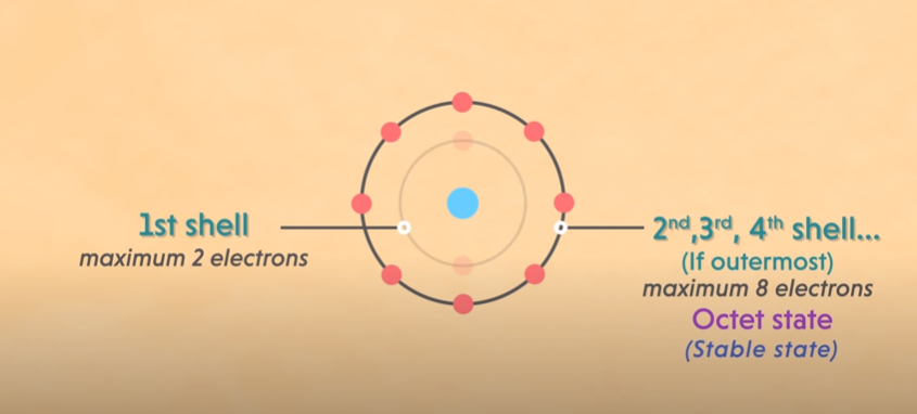 Rules to determine the valence electrons of calcium